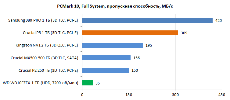 Обзор накопителя Crucial P5 1 ТБ