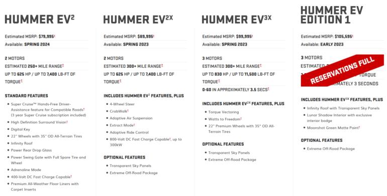 Электрокроссовер GMC Hummer EV SUV представлен официально: мощность до 830 л.с., запас хода до 480 км, стоимость от $80 тыс. и начало продаж в 2023 году