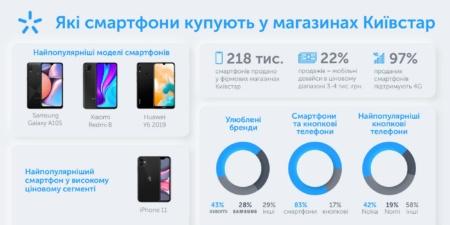 Дослідження: Найпопулярніші смартфони в мережі магазинів Київстар — Samsung Galaxy А10S та Xiaomi Redmi 8 [інфографіка]