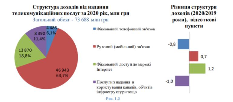 Український ринок телекому у цифрах — головне зі звіту НКРЗІ за 2020 рік