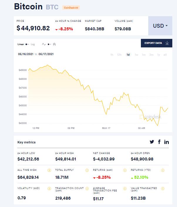 Курс биткоина упал до $42 тыс. после твита Илона Маска об иллюзорной децентрализации криптовалюты