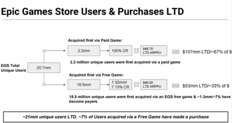 Fortnite's $ 9 billion in revenue over two years and $ 11.6 million to publishers for free games on EGS.  Highlights from Epic Games v Apple trial