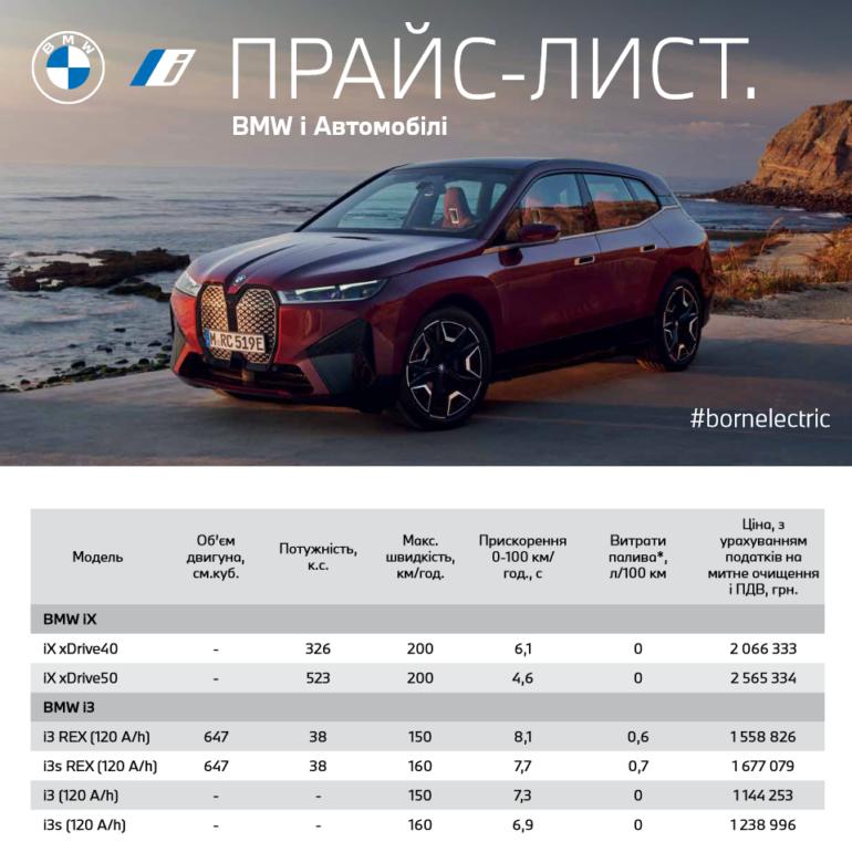 В Україні оголосили офіційні ціни на електрокросовер BMW iX - від 2,06 млн грн за xDrive40 та від 2,56 млн грн за xDrive50