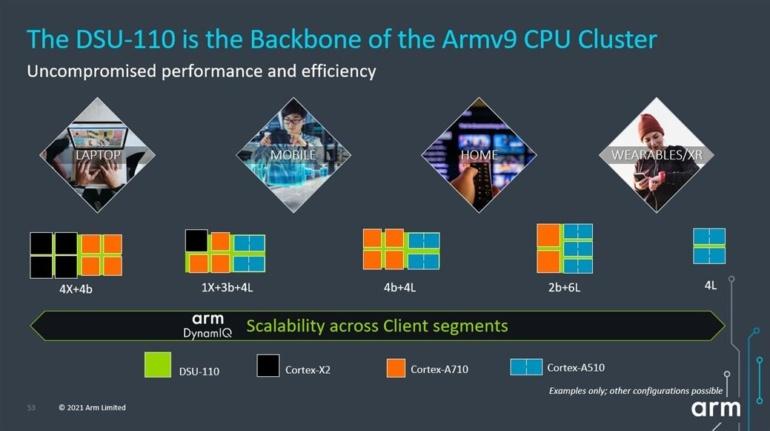 ARM анонсировала первые CPU и GPU на архитектуре Armv9 — Cortex-X2, Cortex-A710 и Mali-G710 лягут в основу флагманов Android 2022 года
