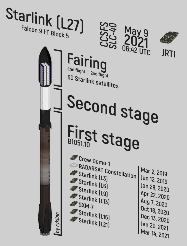 SpaceX в десятый раз запустила и посадила одну и ту же ступень Falcon 9 — это новый рекорд по многоразовому использованию