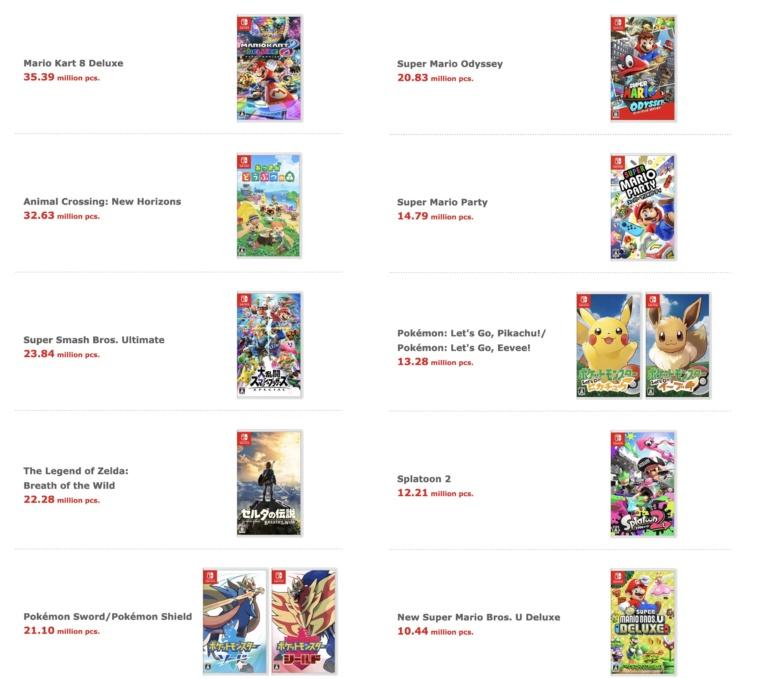 84,59 миллиона Switch и абсолютный рекорд прибыли: финансовый отчет Nintendo