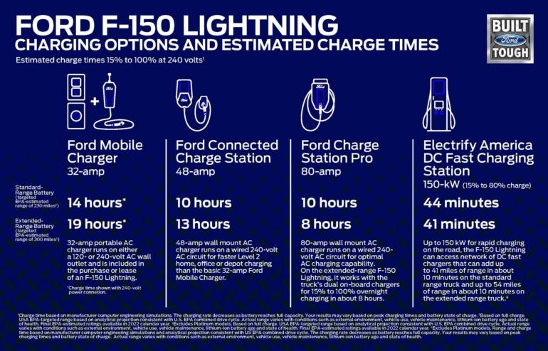 Американцы представили Ford F-150 Lightning Pro - спецверсию электропикапа для коммерческих пользователей