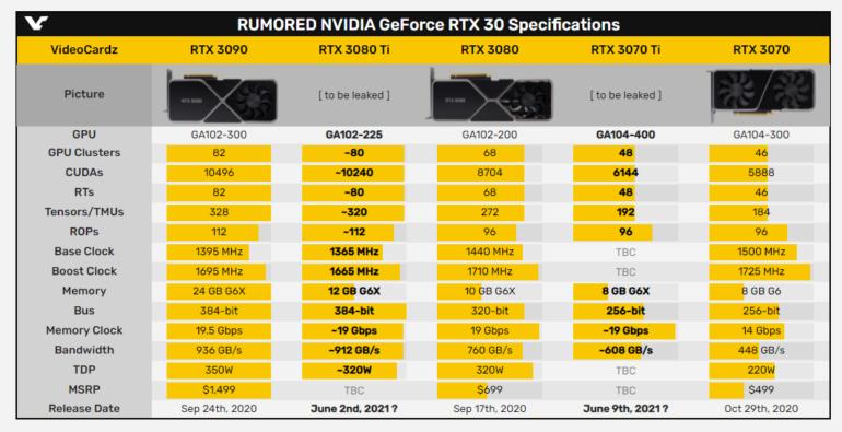 GeForce RTX 3080 Ti в исполнении MSI уже продается в ОАЭ — за 3500 долларов