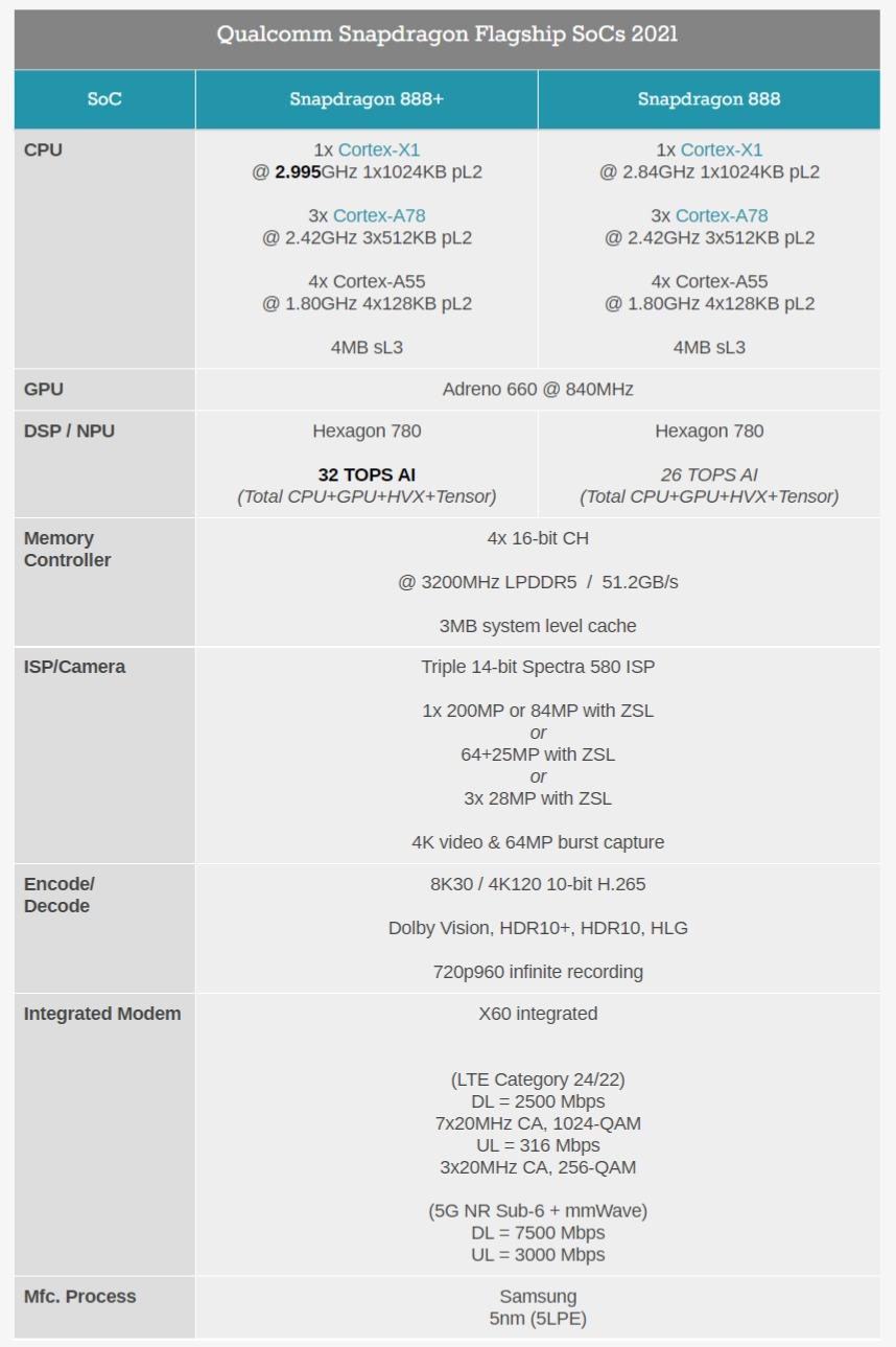 Qualcomm анонсировала Snapdragon 888+ — с разогнанным до 3 ГГц самым быстрым ядром Cortex-X1