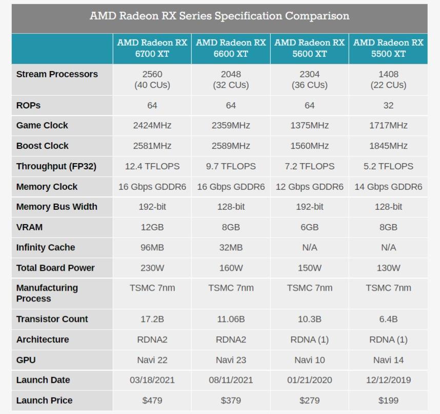 Анонс Radeon RX 6600 XT — видеокарта для 1080p-гейминга за 380 долларов