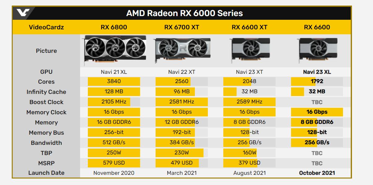 AMD планирует релиз Radeon RX 6600 на середину октября