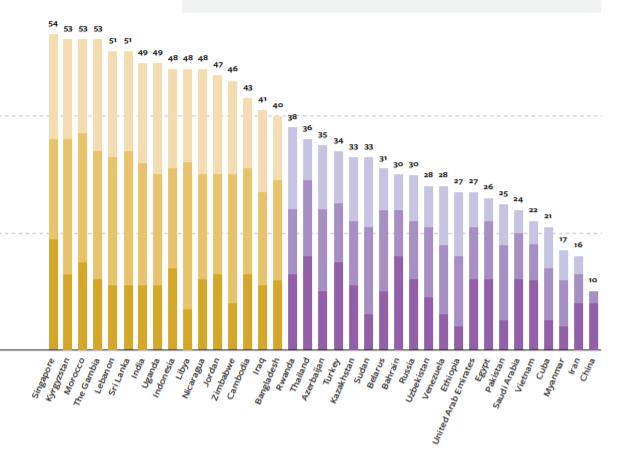 Україна в рейтингу свободи інтернету опинилась нижче Кенії та Гани. Проте обігнала Нігерію і Малайзію