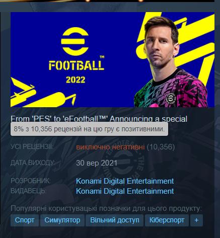 eFootball 2022 стала худшей игрой в рейтинге Steam по оценкам пользователей