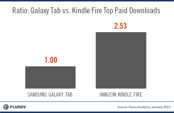 Amazon Kindle Fire – iPad на Android?